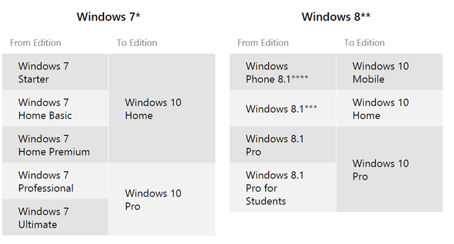 What Windows 10 version will I get?